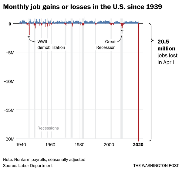 Monthly job gains and losses in USA - Washington Post