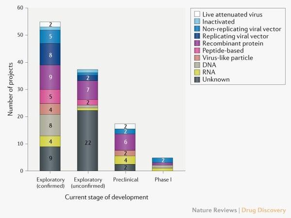 Pipeline of Covid-19 vaccines