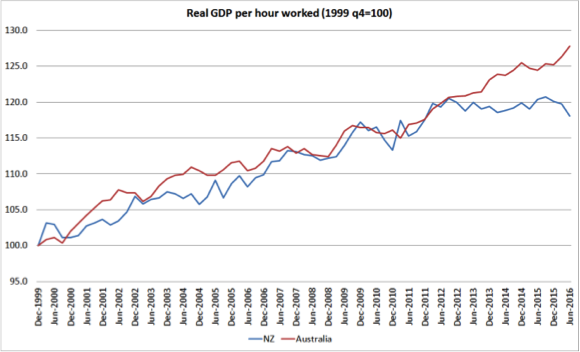 Real GDP per hour worked NZvsAUS