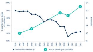 Leadership graph 1