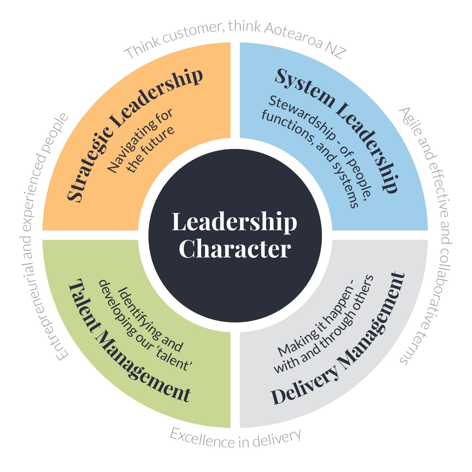 leadership success profile 2018